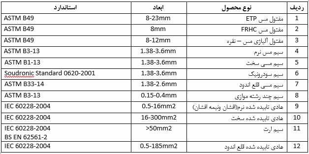 جدول محصولات گیل راد شمال